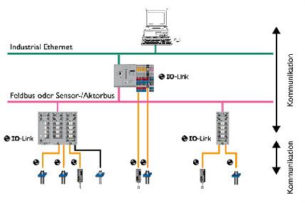modbus wiring examples io link  io link